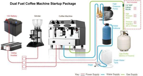 dual-fuel-coffee-machine-lpg-package